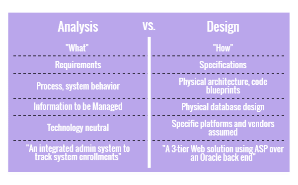 Analysis vs. Design